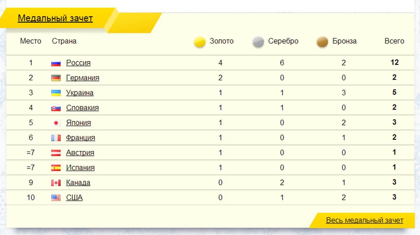результаты летней олимпиады года